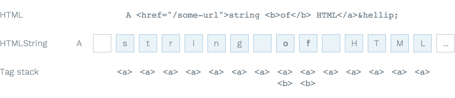 Structure of a HTML string